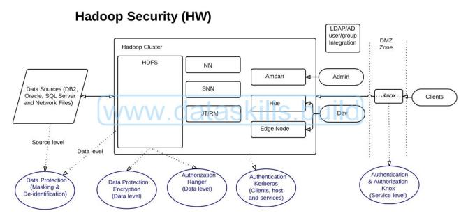 SecurityWM